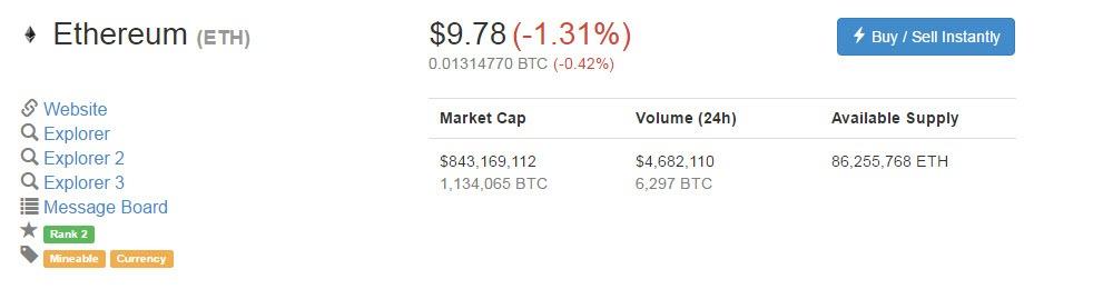 มูลค่าการซื้อขาย Ethereum เมื่อวันที่ 24 พ.ย. 2016