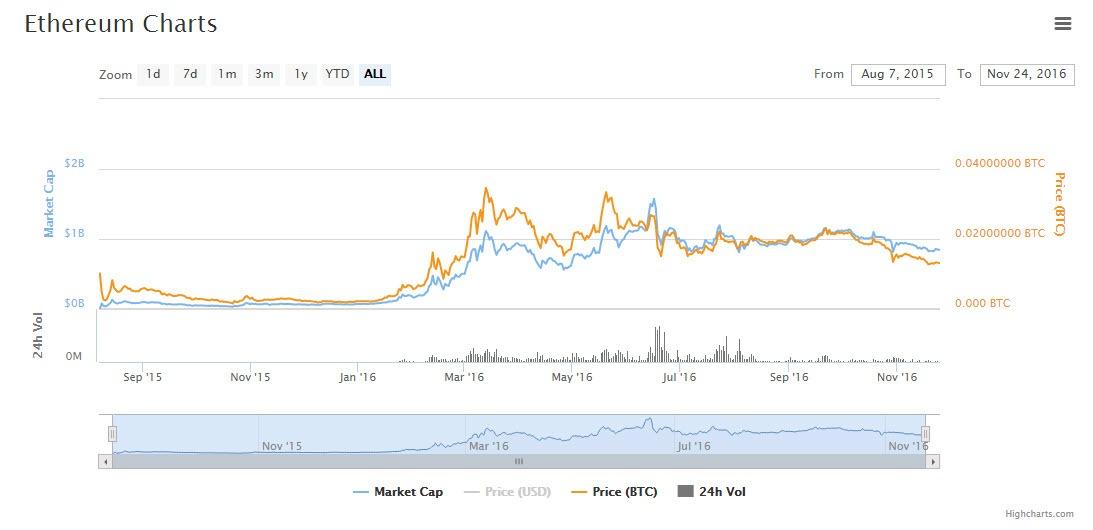 ประวัติมูลค่าการซื้อขาย Ethereum เมื่อวันที่ 24 พ.ย. 2016