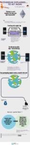อธิบาย Ethereum ด้วย Infographics