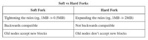 เปรียบเทียบข้อแตกต่างระหว่าง Soft Fork และ Hard Fork