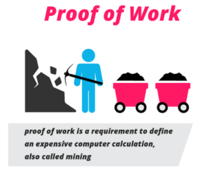 Proof of Work คืออะไร