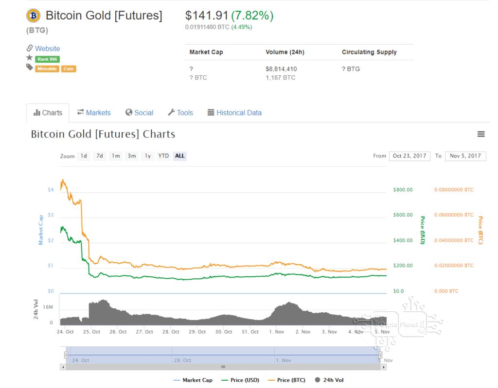 ราคาเหรียญ Bitcoin Gold