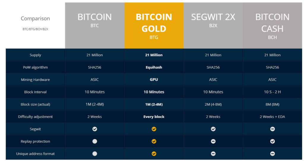 เปรียบเทียบ bitcoin gold