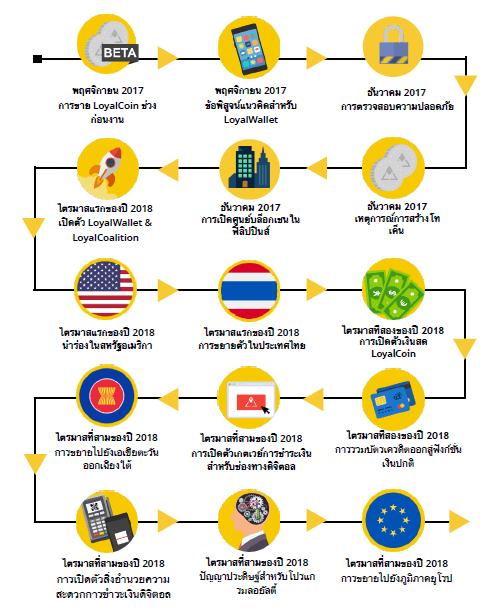 Roadmap การพัฒนา Loyalty Platform