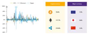 รูปที่ 3: ราคาของ cryptocurrency มีความผันผวนสูงโดยเฉพาะหากเทียบกับสกุลเงินหลักที่ใช้ในปัจจุบัน หน่วย: %