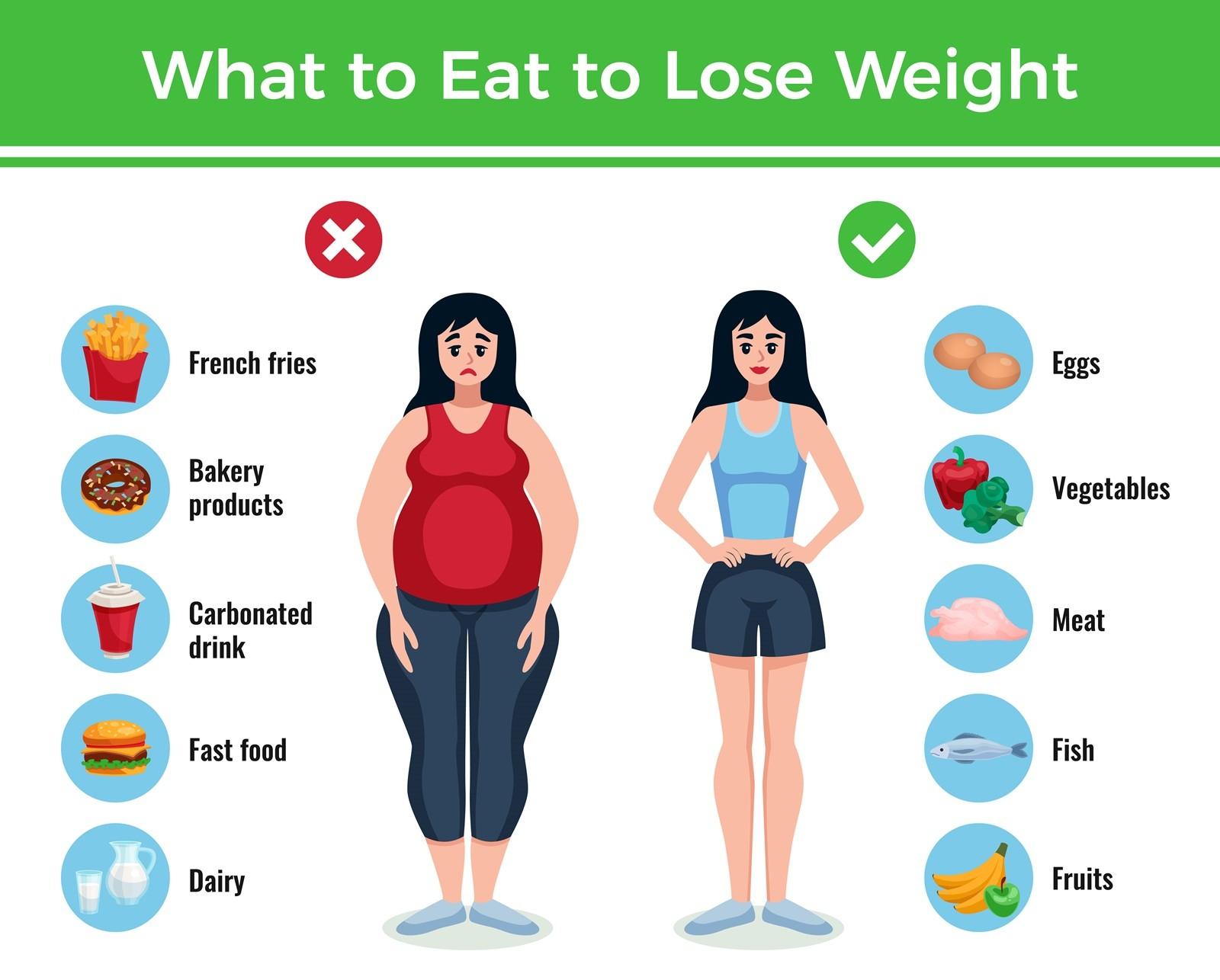 การลดความอ้วนโดยไม่ต้องอดอาหาร